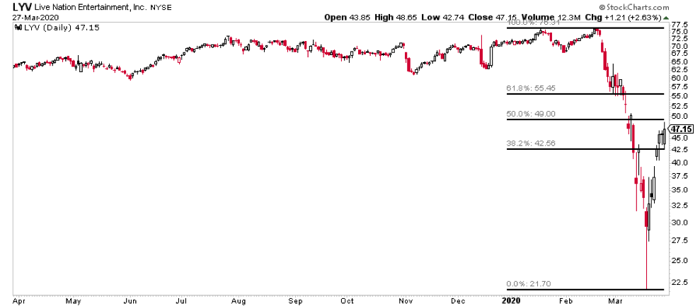 live nation entertainment stock price crash analysis chart_march 30