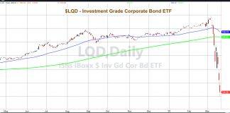 lqd corporate bond debt etf crash market fear crisis_march year 2020
