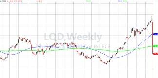 market crash lqd corporate debt etf image stock market fall