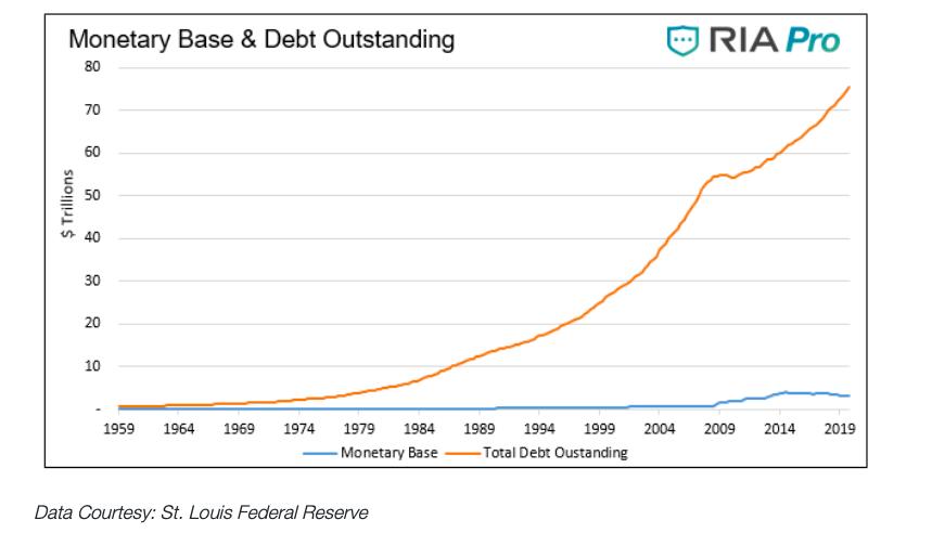 monetary base and debt outstanding market crash trillions us economy analysis image
