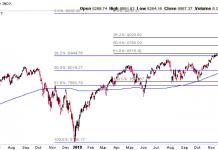 nasdaq composite fibonacci price retracement levels chart image march 2