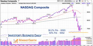 nasdaq composite fibonacci support stock market crash lows march 24 2020
