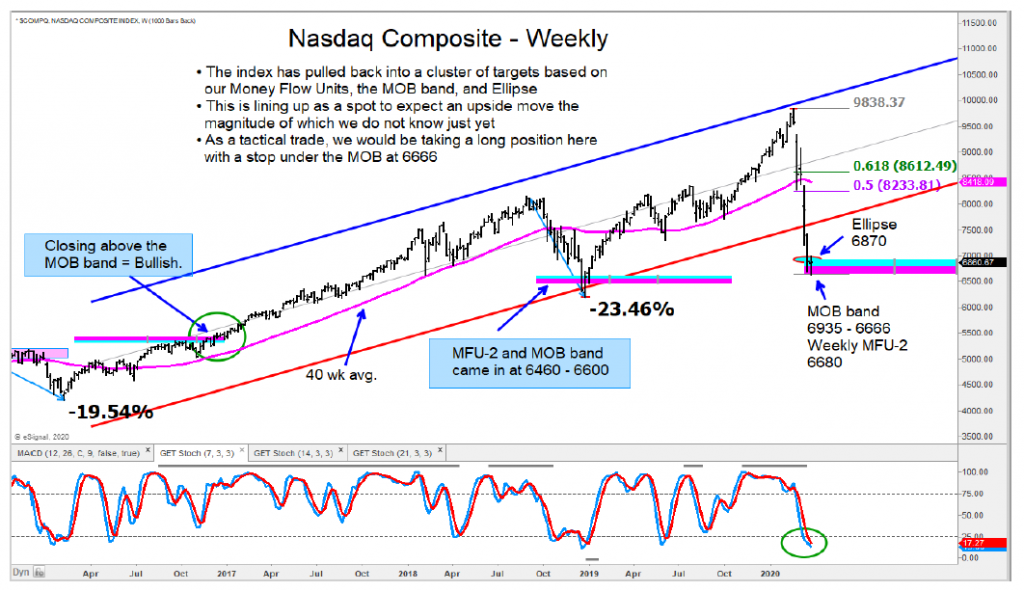 nasdaq composite stock market bottom price reversal higher march 24 year 2020