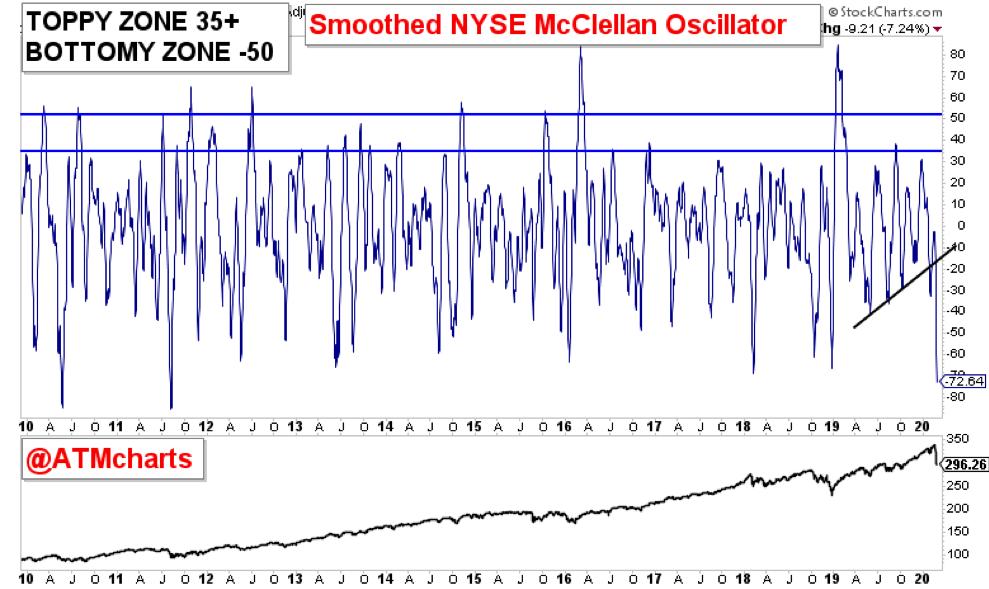 nyse mcclellan stock indicator bearish market chart correction