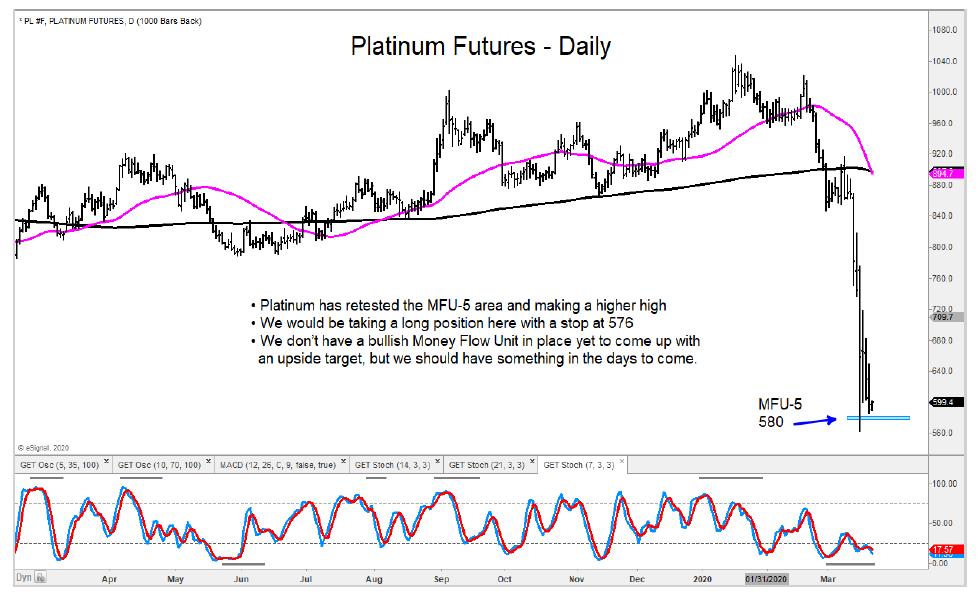 platinum futures trading bottom march 20 buy opportunity chart market crash