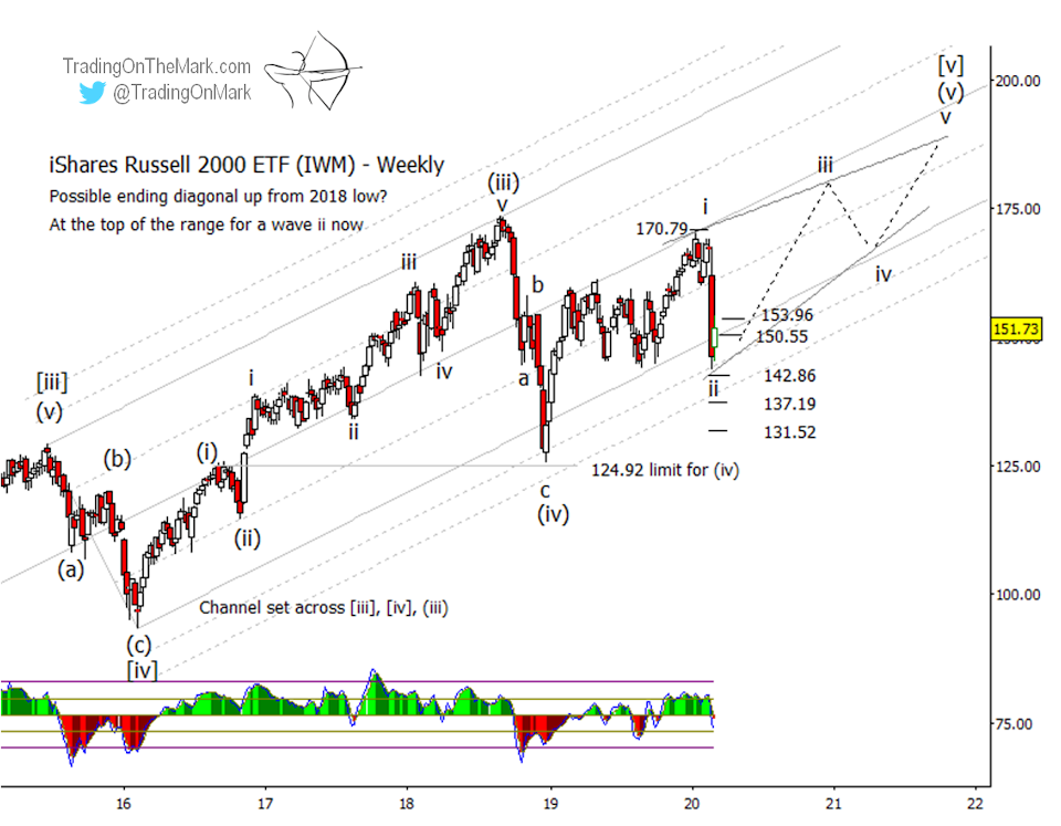 russell 2000 index stock market correction bottom lows elliott wave analysis forecast image march year 2020