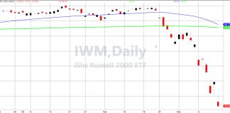 russell 2000 index crash lower history worst_march year 2020
