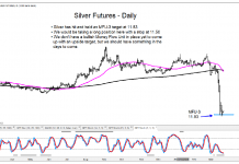 silver futures trading bottom march 20 buy opportunity chart