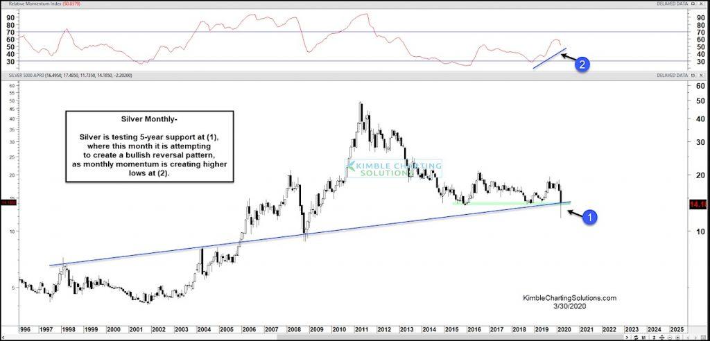 silver price analysis bearish breakdown below long term trend chart march 31