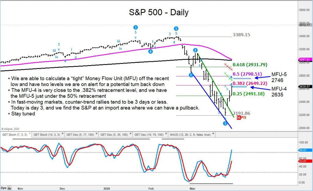 s&p 500 index bear market rally higher price targets to sell into march 27 chart