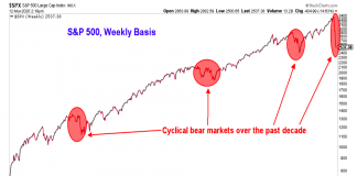 s&p 500 index bear stock markets chart investing last 10 years