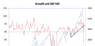 s&p 500 index breadth indicator stock market correction years 2019 2020