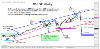s&p 500 index crash market bottom rally higher analysis news march 25