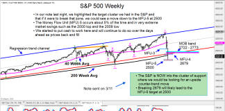 s&p 500 index crash panic stock market low price target forecast_march 12 year 2020