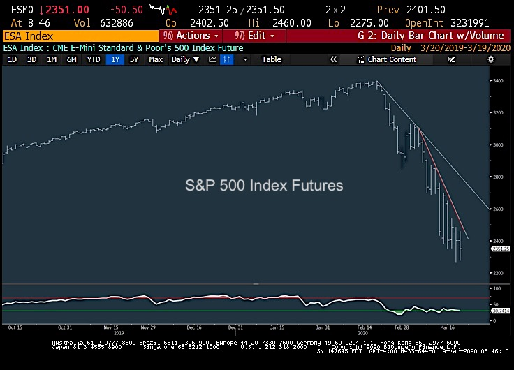 s&p 500 index crash stock market bottom near chart image march 20