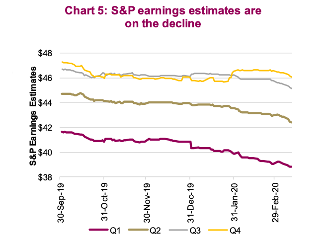 The s & p 500 index estimates the profits of the stock market crash for the year 2020