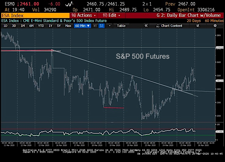 s&p 500 index futures trading sell bear market rally chart analysis march 26