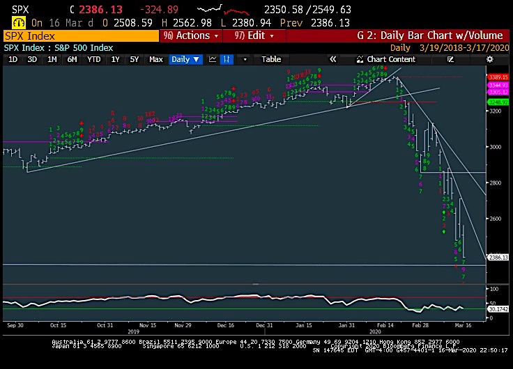 s&p 500 index stock crash analysis demark exhaustion chart_mark newton_march 17