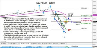 s&p 500 index stock market bottom forecast chart month april lows