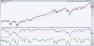 s&p 500 index stock market breadth indicator bear market signal decline_month march year 2020