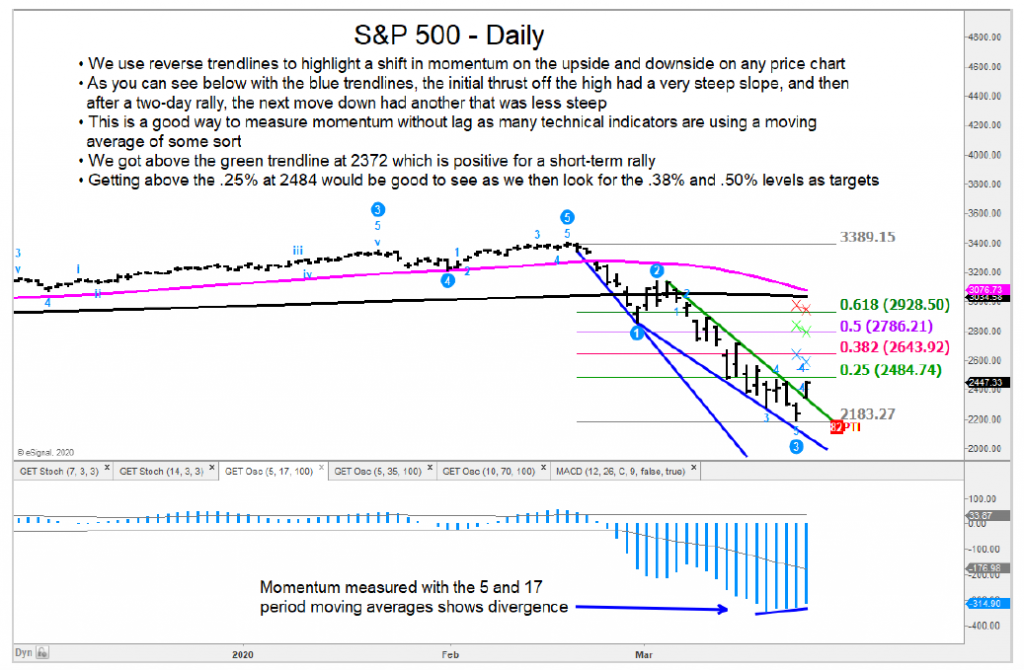 s&p 500 index stock market crash lower forecast march year 2020