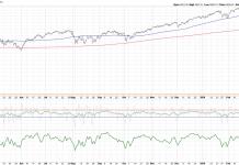 zweig stock market breadth thrust indicator rally higher march 30