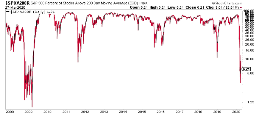 s&p 500 stocks above 200 day moving average breadth bearish chart_march 30