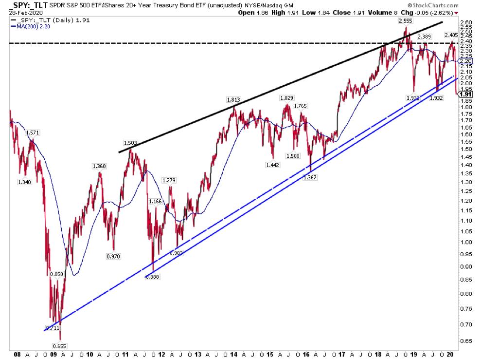 s&p 500 to treasury bonds ratio chart bearish analysis stock correction year 2020