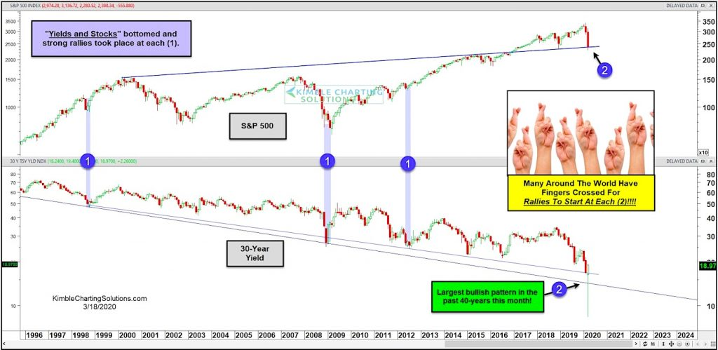 stock market and treasury bond yields crash decline bottom_month march year 2020