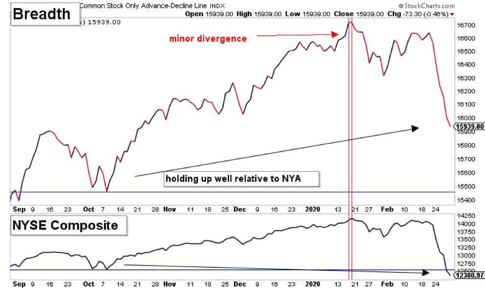 stock market breadth indicator weak bearish investing analysis chart