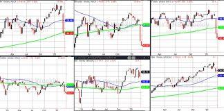stock market correction etfs performance chart image bearish march 5
