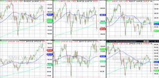 stock market correction etfs with most important price analysis investing month march