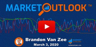 stock market correction outlook month march lower bearish image