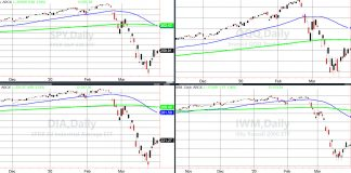 stock market crash analysis indices rebound reversal sell chart_march 30