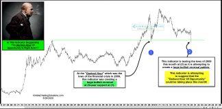 stock market crash indicator reversal at stock bottom chart image march 26