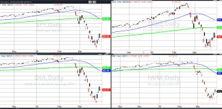 stock market index etfs trading bear market rally analysis higher march 30