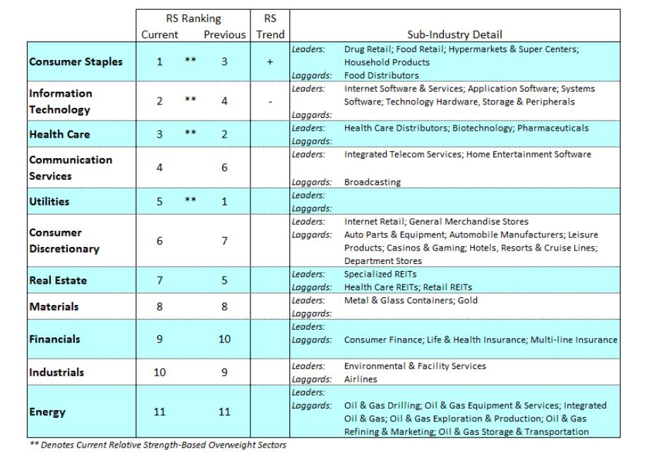 stock market sectors ranking strong performance bear market crash_march 30