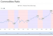 equities to commodities ratio chart market crash_march year 2020