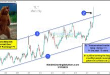 tlt treasury bonds etf top and bearish reversal chart largest ever_march year 2020