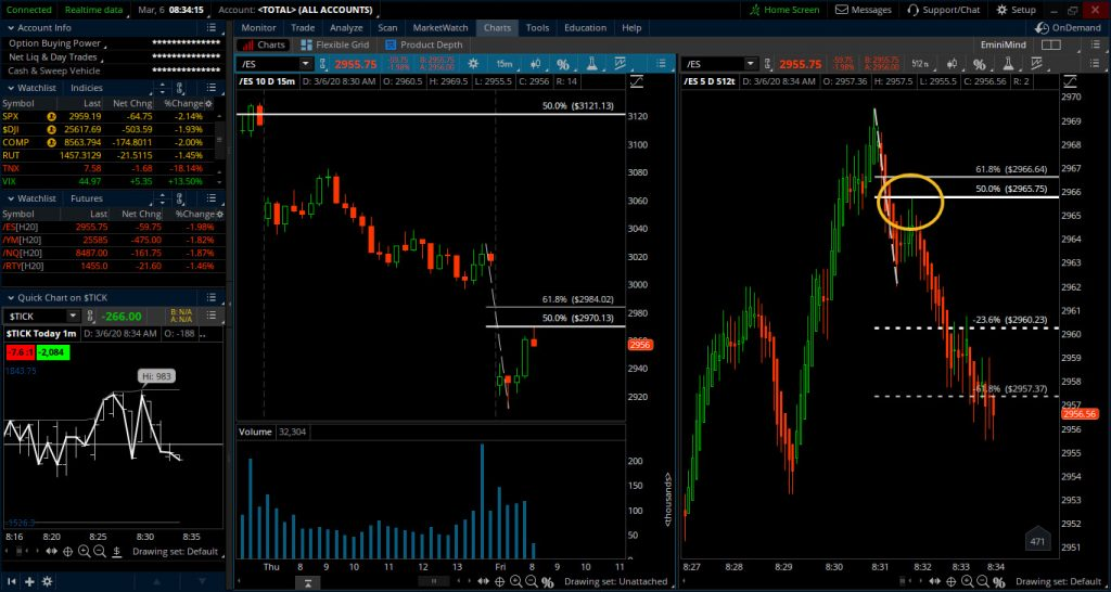 trade setup strategy multiple time frames trading education image how to