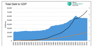 united states history total debt to gdp growth chart image through year 2020