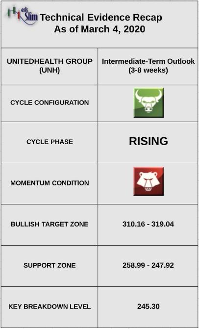 unitedhealth stock price technical indicators bullish analysis_march year 2020