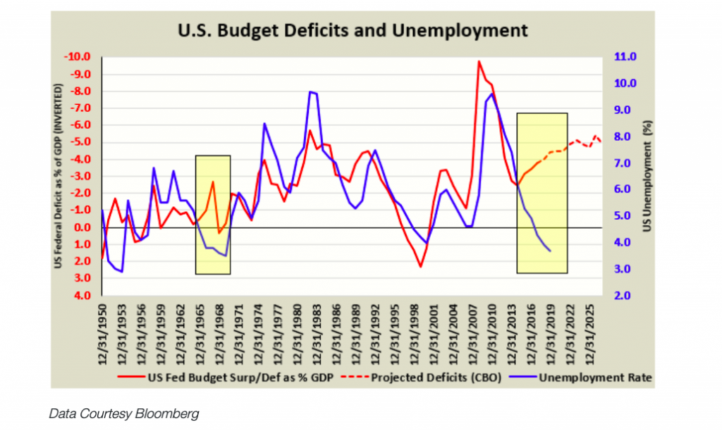 us budget deficits and unemployment rate history chart image