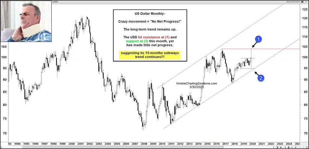 us dollar index currency widest monthly range history market crash chart month march
