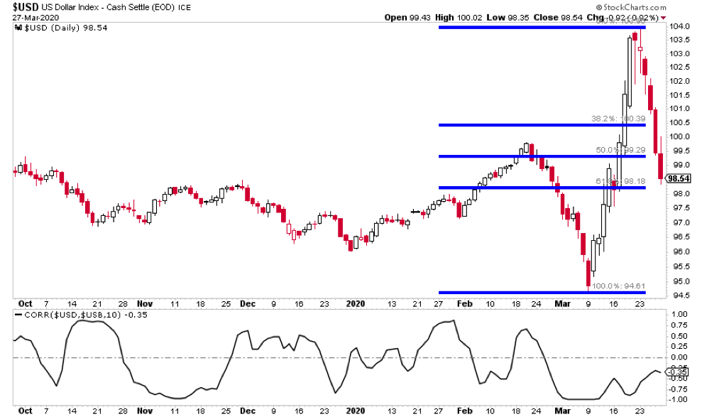 us dollar index decline currency analysis support chart_march 30
