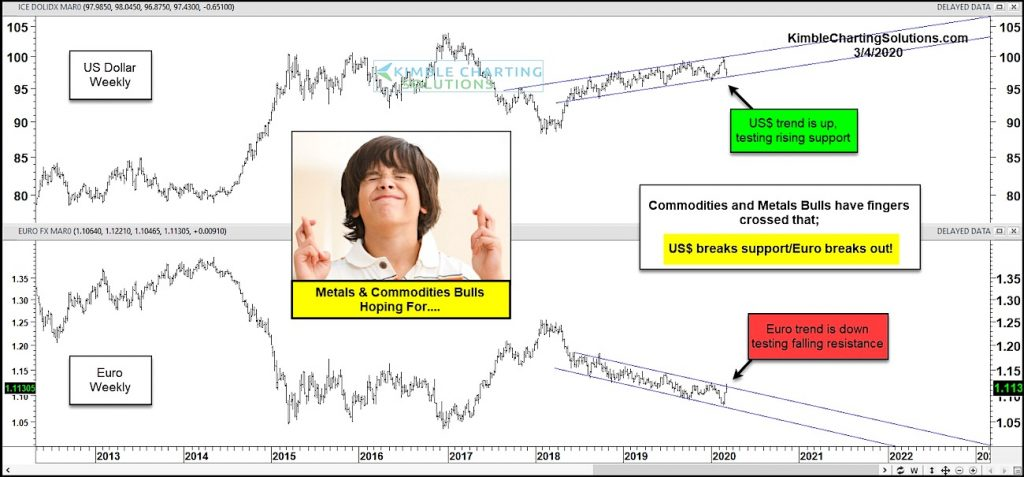 us dollar index weakness testing trend line implications commodities precious metals_march year 2020