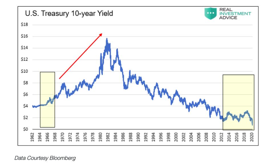 us treasury 10 year yield interest rate decline chart history