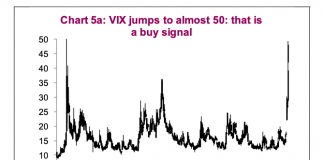 vix volatility index over 50 investor fear gauge stock market bottom_march year 2020
