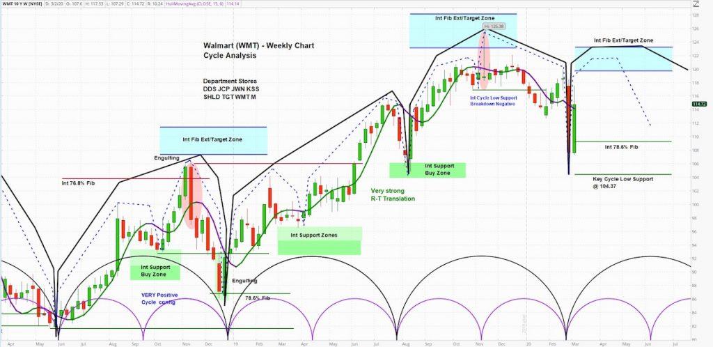 walmart stock price higher coronavirus stock up supplies investing outlook forecast image