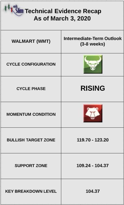 walmart stock wmt technical indicators analysis bullish image